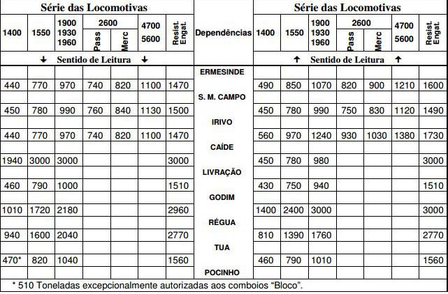 Cargas autorizadas por tipo de locomotiva e resistência de engates na linha do Douro. IET 51.